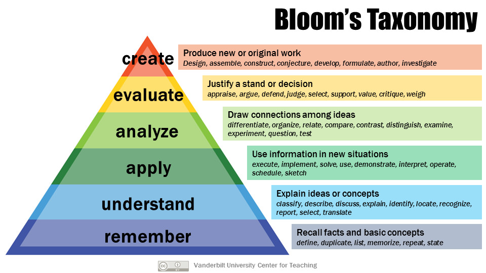 Bloom's taxonomy diagram - details at cft.vanderbilt.edu/guides-sub-pages/blooms-taxonomy/.