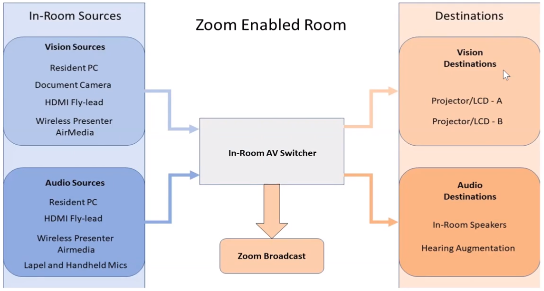 Diagram of Zoom-enabled rooms In-Room AV Switcher for mixed mode