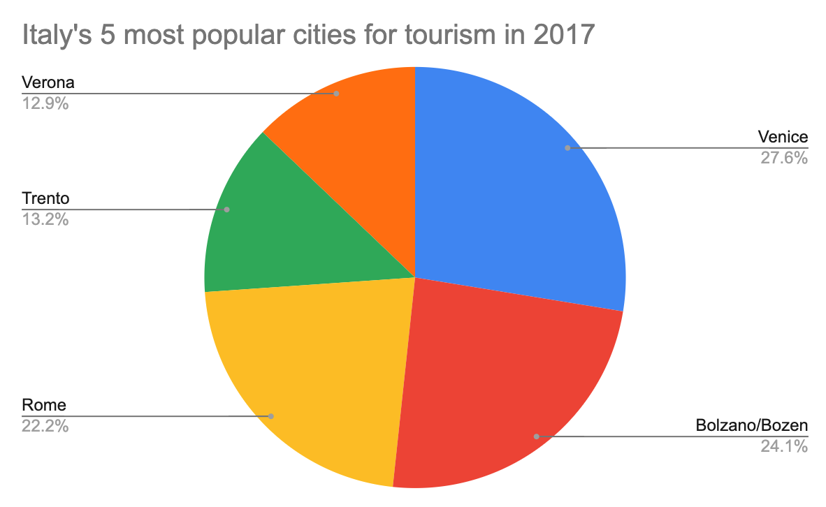 a pie chart showing the five most popular cities in Italy for tourists in 2017