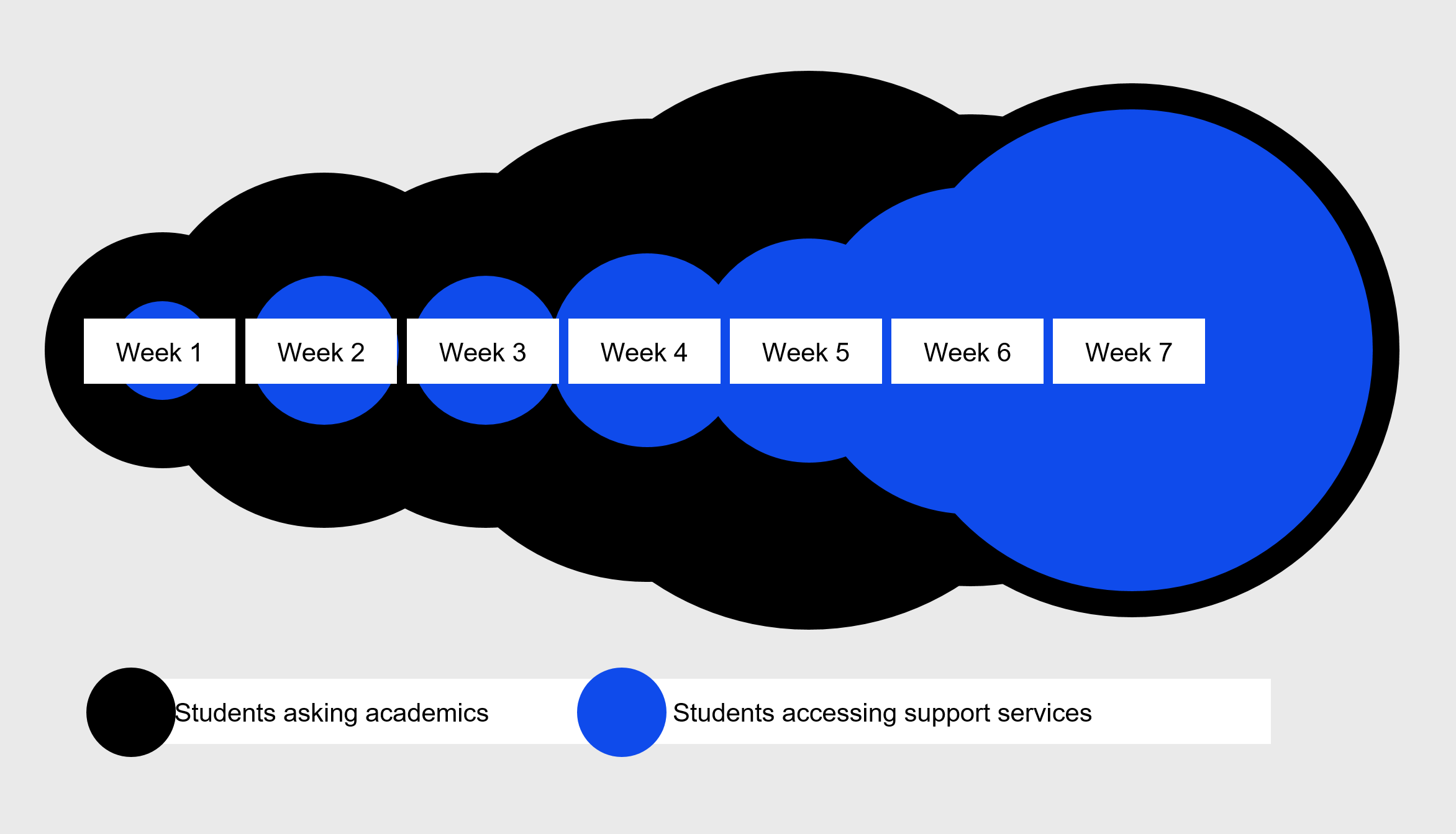A graph showing student enquiries over the first 7 weeks of Spring session to academics and to support services. It shows a significant delay in when support services are fully utilised by students, while academics are asked about study support at a much higher rate earlier in session.