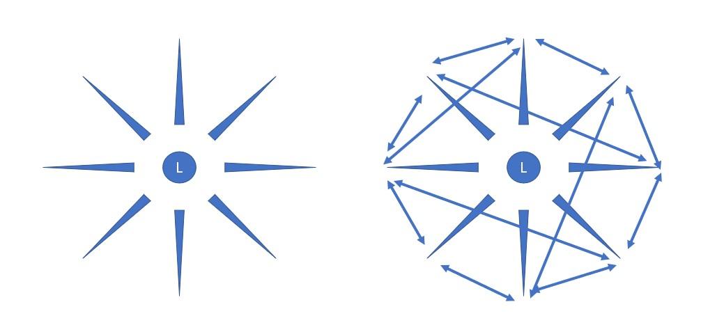 Illustration describing the 2 models of teaching described.